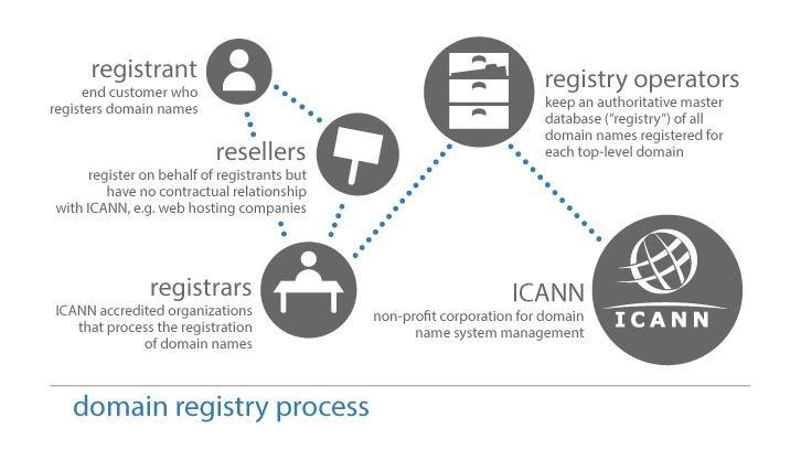 Domain name registry process