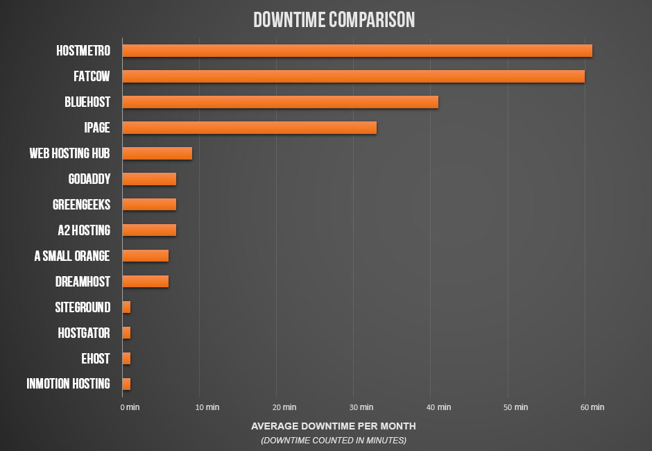 A downtime comparison of the fastest web hosts